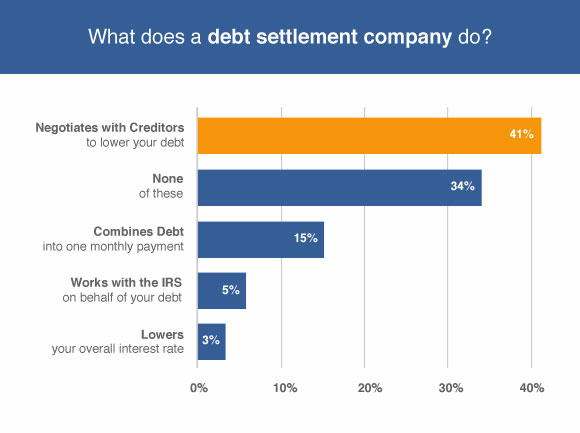 BDC settlement graph